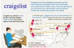 craigslist 150x98 Facts about Craiglist (Infographic)