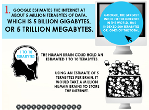 Facts Internet Infografic
