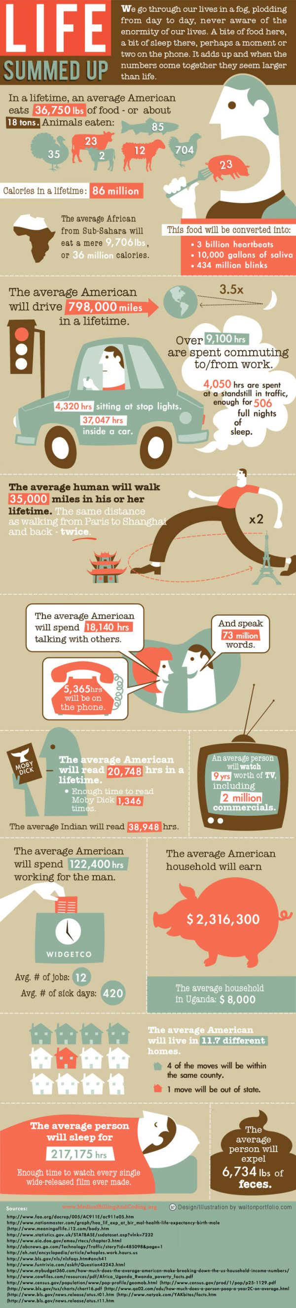 Life Summed Up (Infographic)