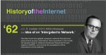history internet 150x78 History of the Internet (Infographic)