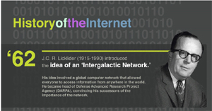 History of the Internet (Infographic)
