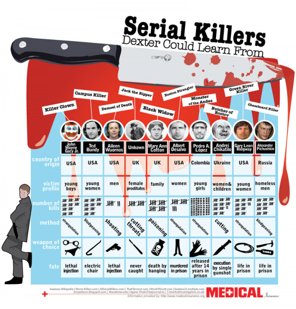 Dexter and Other Serial Killers (Infographic)