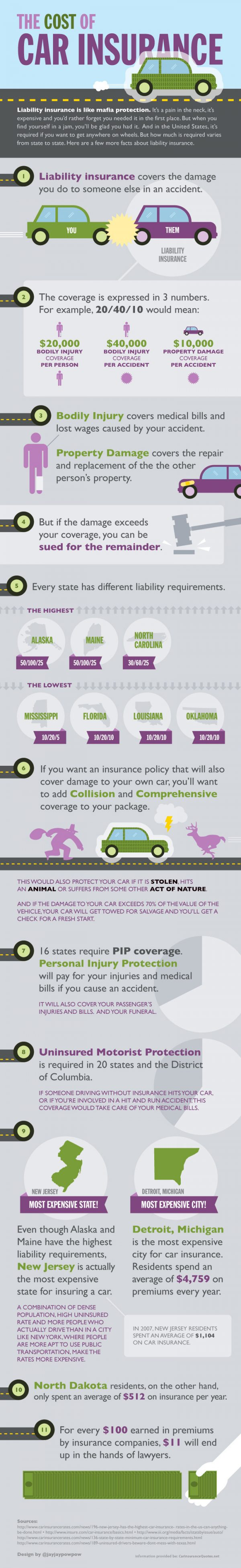 The Cost of Car Insurance (Infographic)