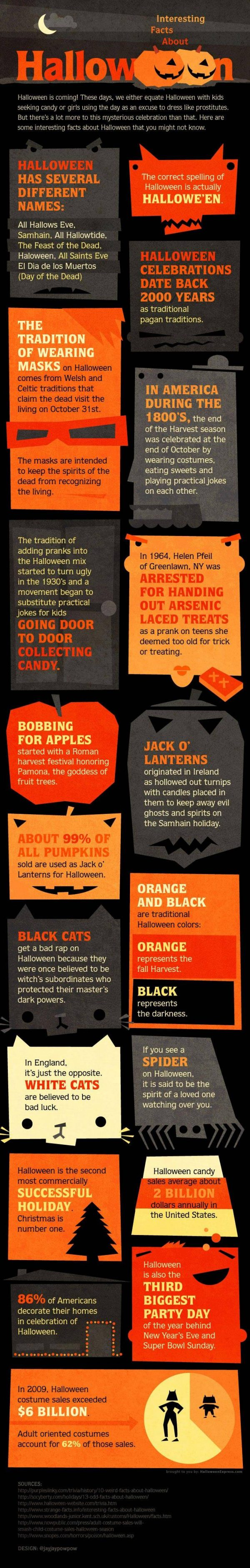 Interesting Facts About Halloween (Infographic)
