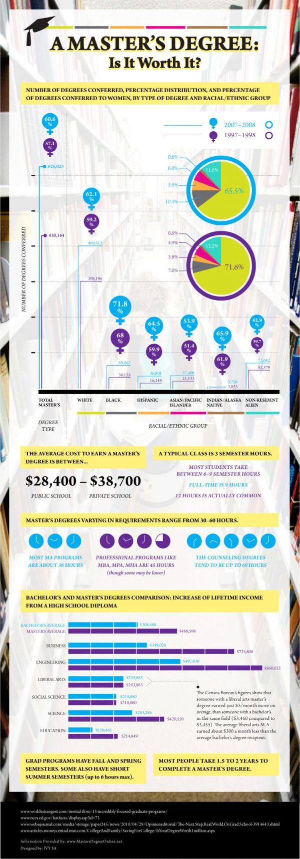 A Master's Degree: Is It Worth It? (Infographic)