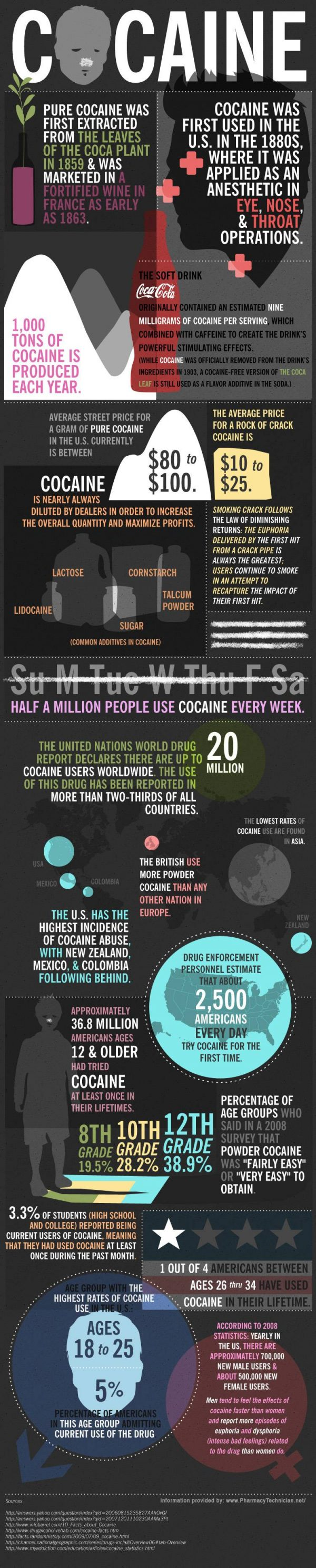 Facts About Cocaine (Infographic)
