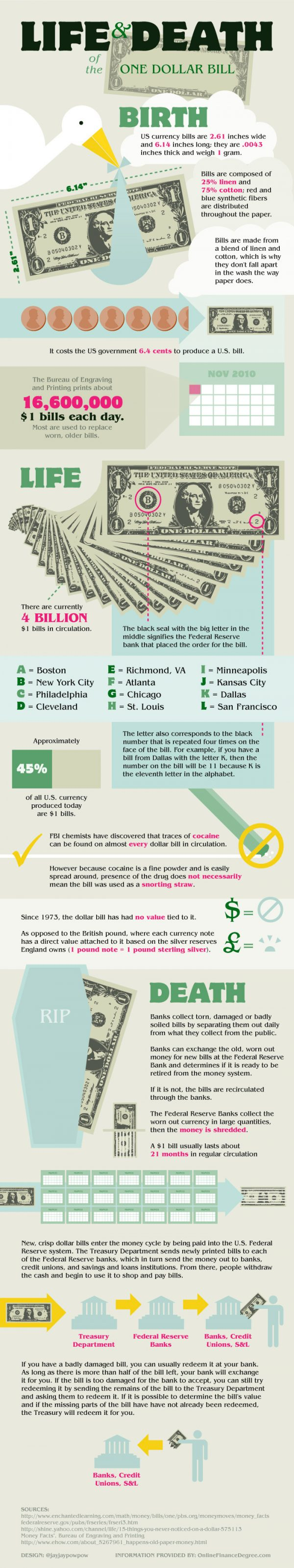 Life and Death of a One Dollar Bill (Infographic)