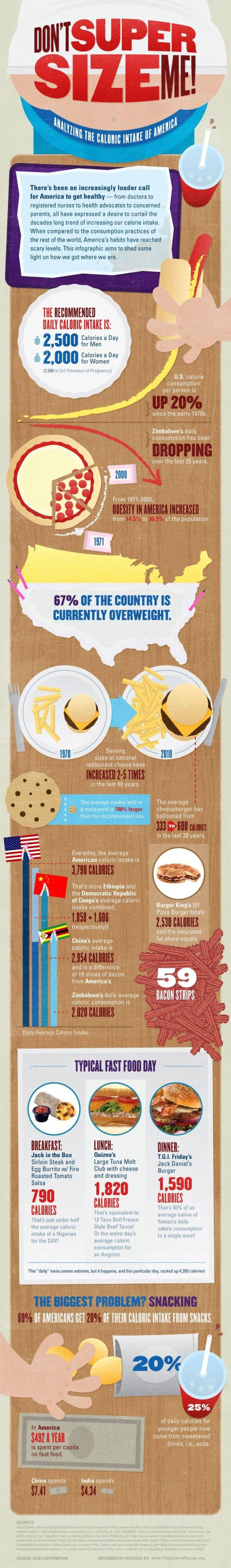 Don't SuperSize Me! - Analyzing the Caloric Intake of America