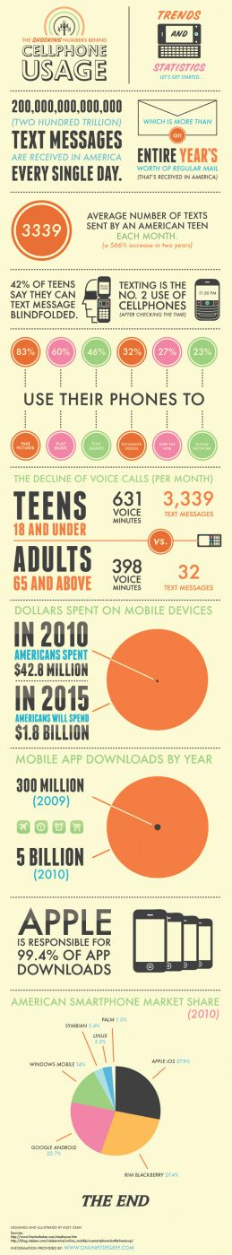 The Shocking Numbers Behind Cell Phone Usage (Infographic)