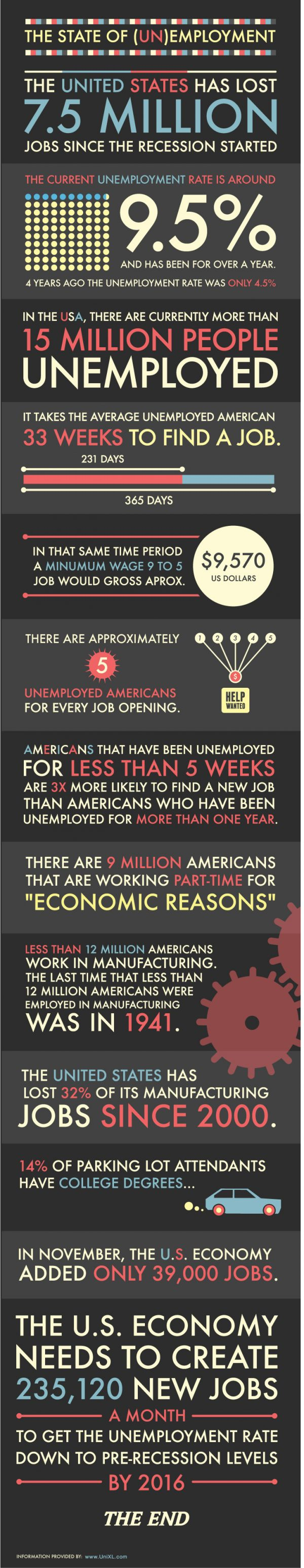 The State of Unemployment (Infographic)