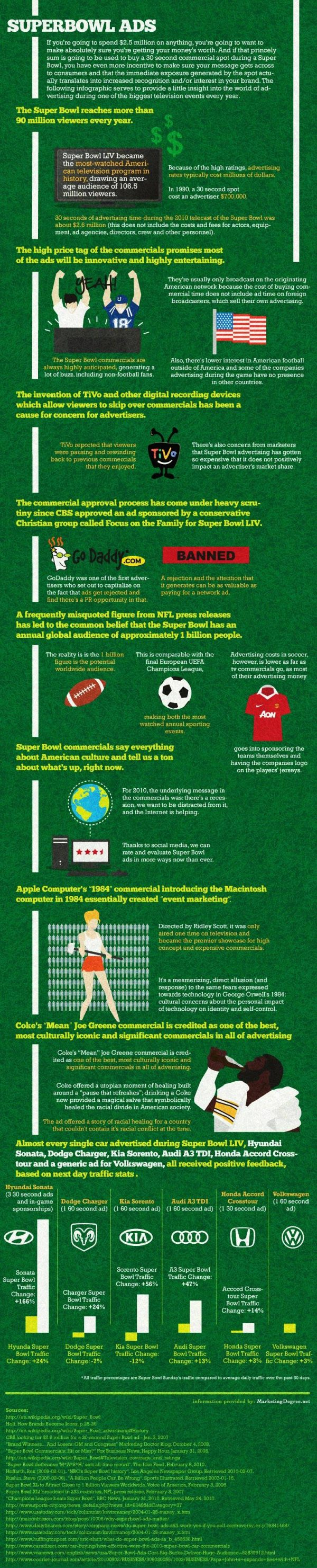 Super Bowl Ads (Infographic)