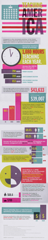 Teaching America (Infographic)
