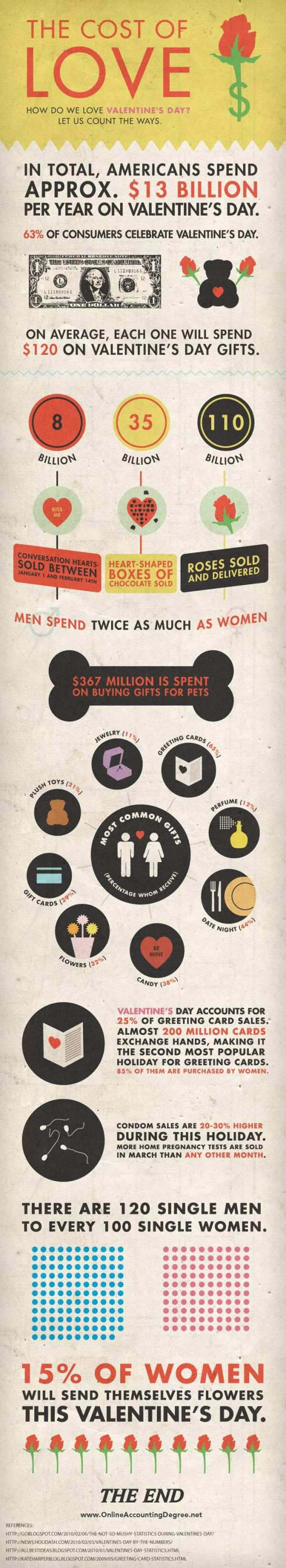 The Cost of Valentine's Day (Infographic)