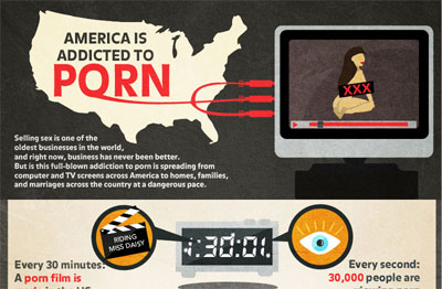Porn Addiction in America