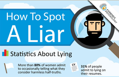 How to Spot a Liar? (Infographic)