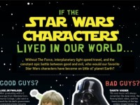 If the Star Wars Characters Lived in Our World…(Infographic)
