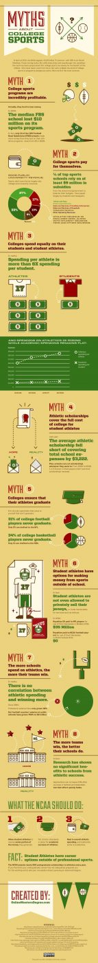 Myths about College Sports (Infographic)