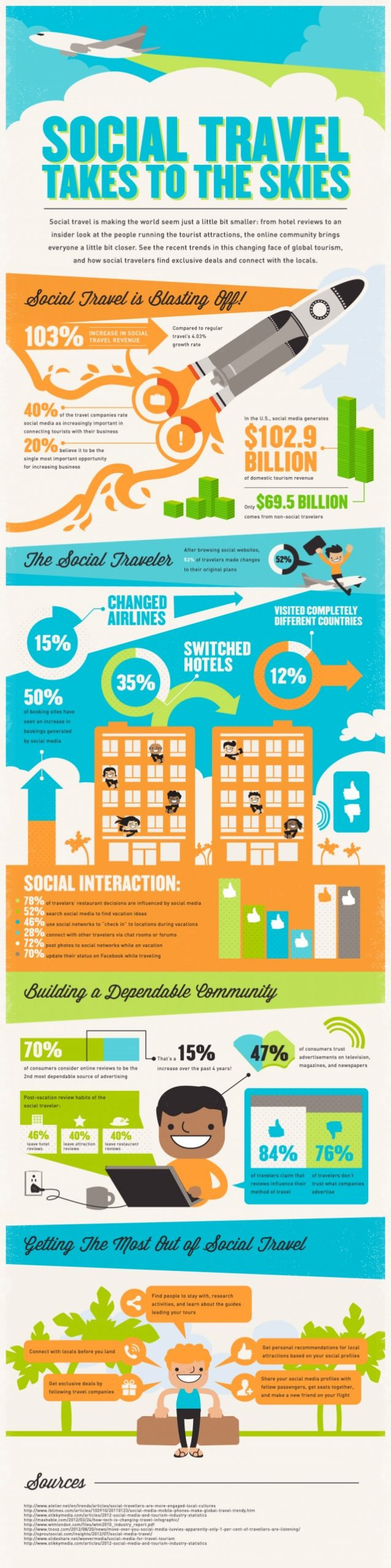 Social Travel takes to the Skies [Infographic]