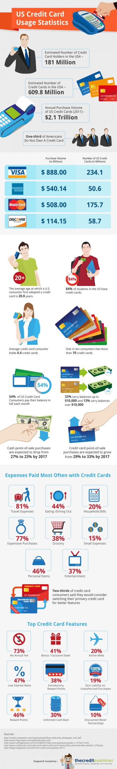 US Credit Card Usage Statistics