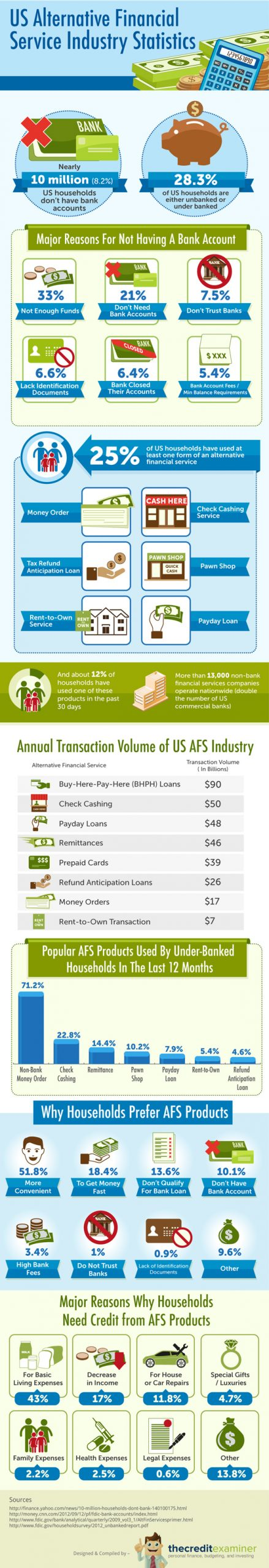 US Alternative Financial Services Usage (Infographic)