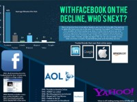 The Decline Of Facebook (Infographic)