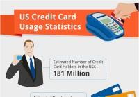 2012 US Credit Card Usage Statistics [Infographic]