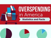 Overspending in America  Statistics and Facts [Infographic]