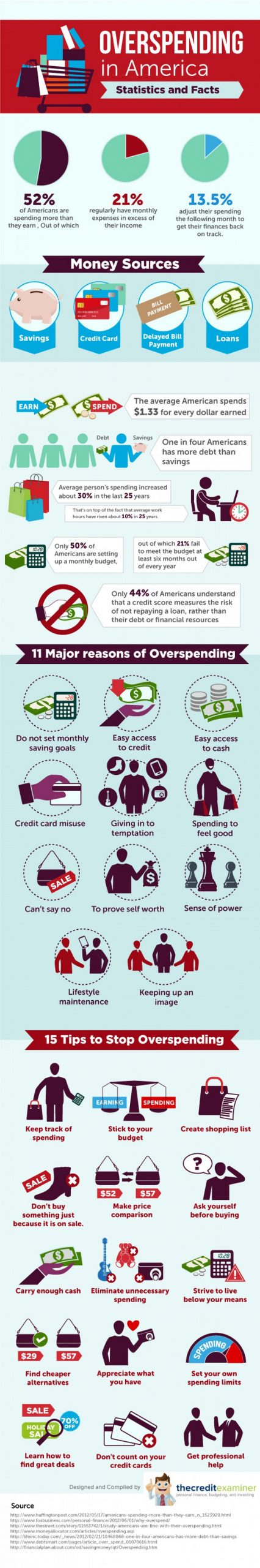 Overspending in America – Statistics and Facts [Infographic]