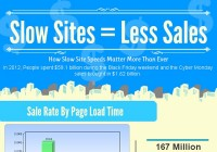 Slow Sites = Slow Sales [Infographic]