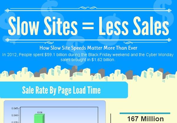 Slow Sites = Slow Sales [Infographic]
