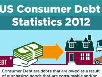 US Consumer Debt Statistics 2012 [Infographic]