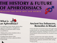 The History and Future of Aphrodisiacs