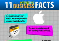 11 Interesting Business Facts [Infographic]