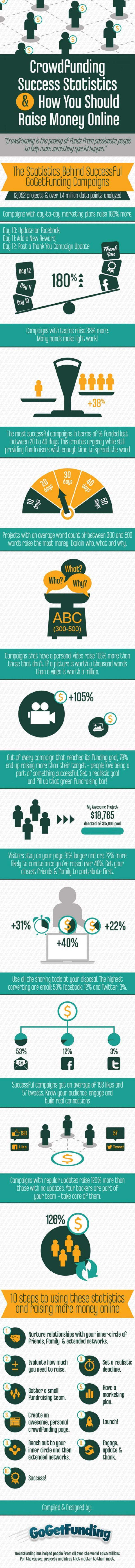 Crowdfunding Success Statistics [Infographic]