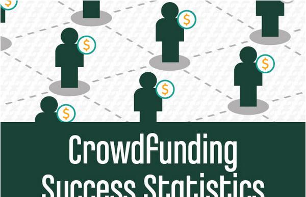 Crowdfunding Success Statistics