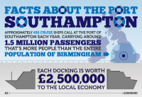 Facts About the Port Southampton [Infographic]