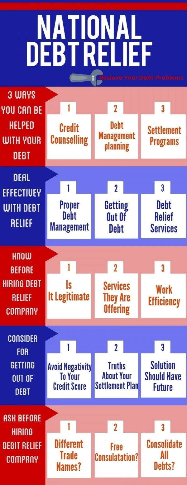 National Debt Relief [Infographic]