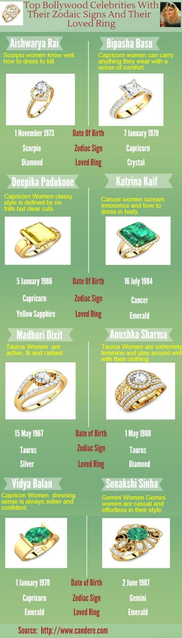 Top Bollywood celebrities with their Zodaic signs and their loved ring [Infographic]