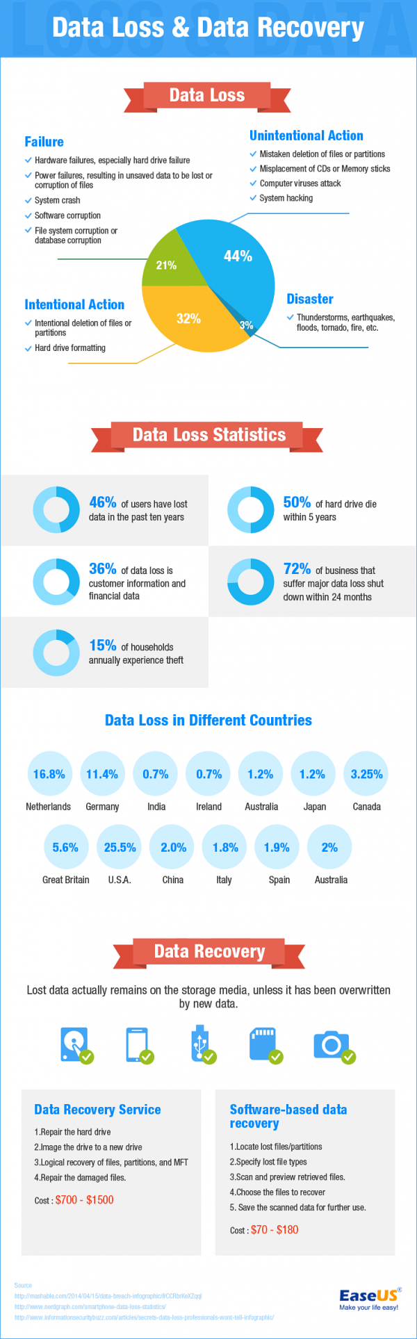 Data Loss & Data Recovery [Infographic]