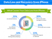 iPhone Data Loss and Recovery [Infographic]