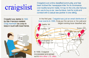 Facts about Craiglist (Infographic)