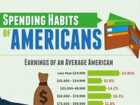 Spending Habits of Americans [Infographic]