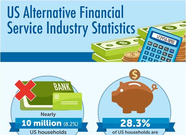 US Alternative Financial Services Usage