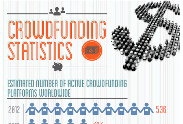 Crowdfunding Statistics and Trends [Infographic]